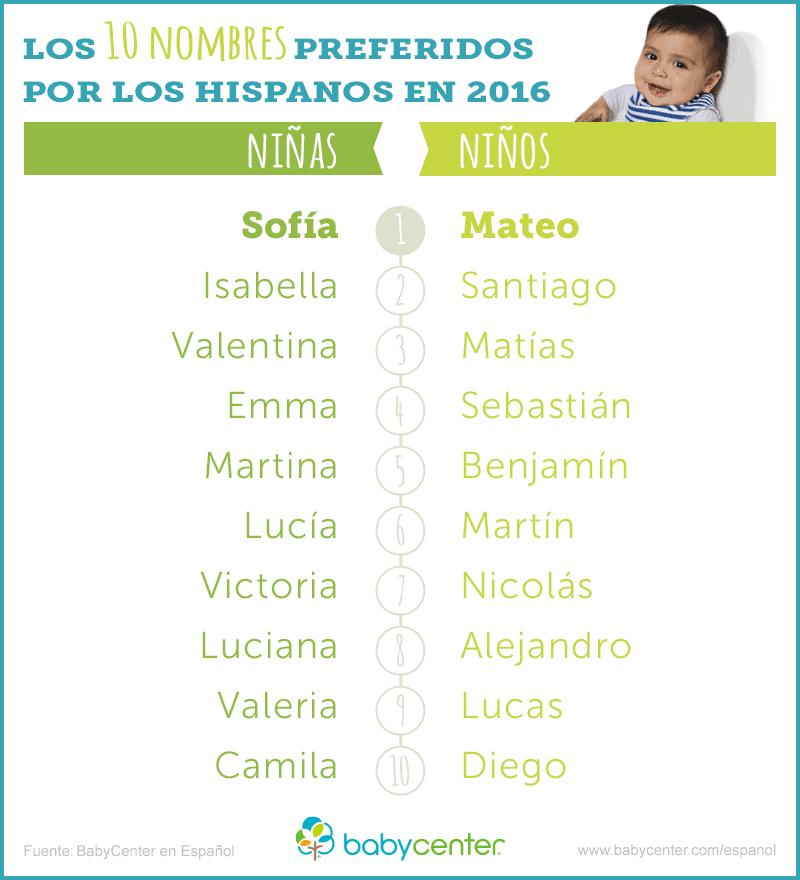 10-nombres-favoritos-2016-bc-espanol